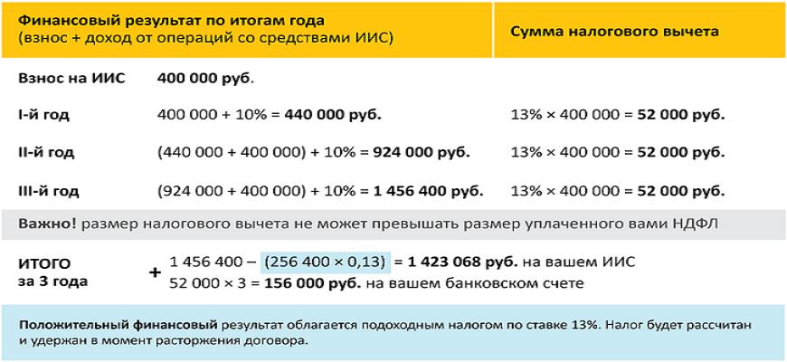 Пример расчёта финансового результата при активном и пассивном ведении ИИС