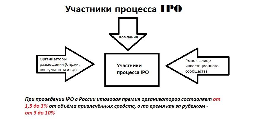Участники процесса IPO