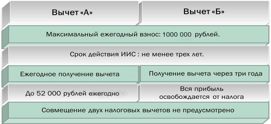 Анализ вычетов типа А и типа Б