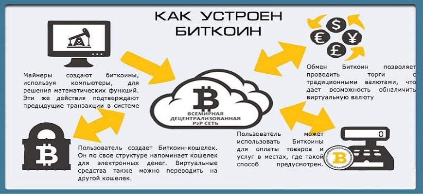 как устроен биткоин