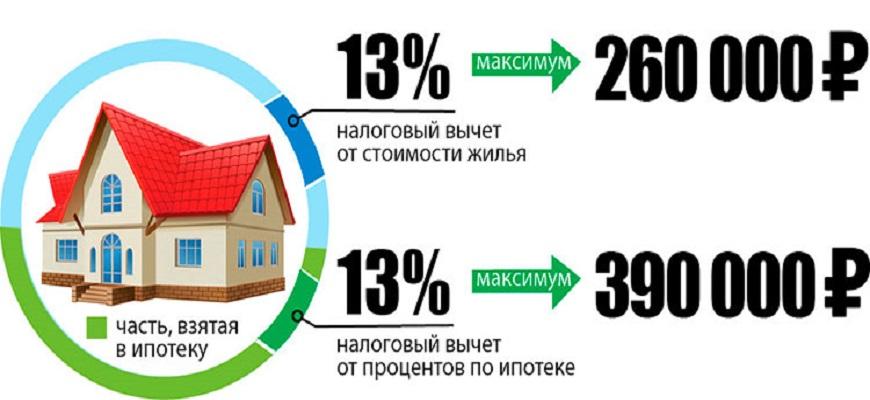 имущественный вычет на покупку недвижимости и проценты по ипотеке