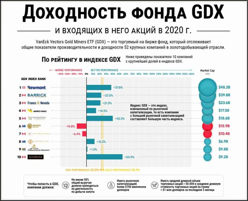 Доходность фонда GDX