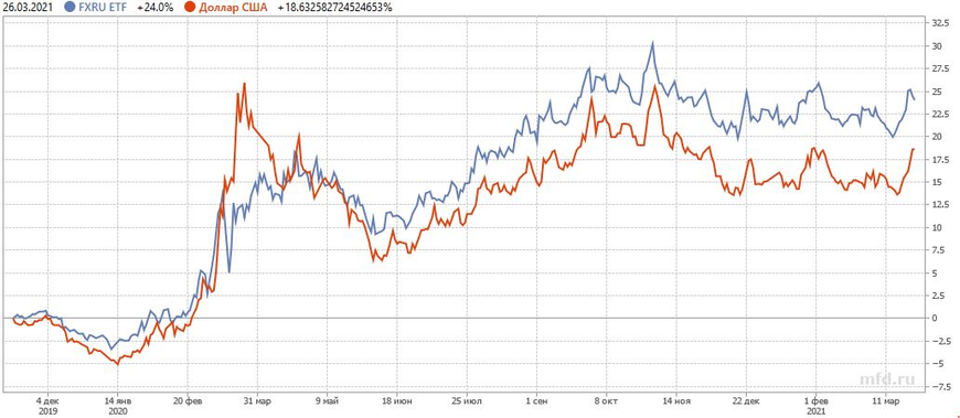График изменения цен ETF