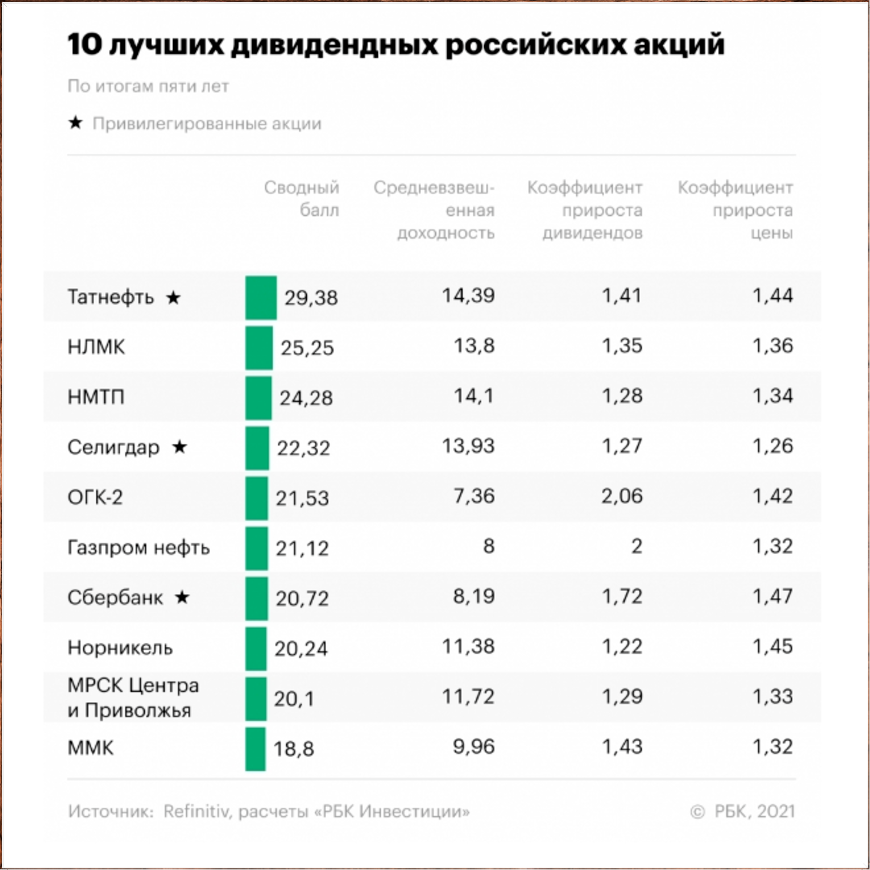 Лучшие российские акции
