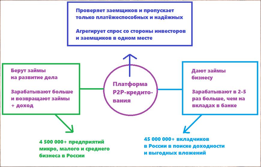 схема P2P кредитования
